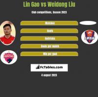 Lin Gao vs Weidong Liu h2h player stats