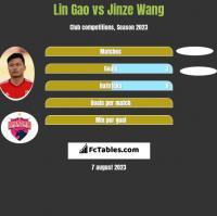Lin Gao vs Jinze Wang h2h player stats
