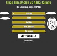Linas Klimavicius vs Adria Gallego h2h player stats