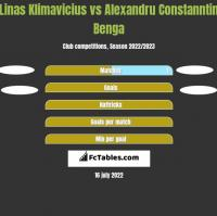 Linas Klimavicius vs Alexandru Constanntin Benga h2h player stats