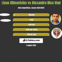 Linas Klimavicius vs Alexandru Nicu Vlad h2h player stats