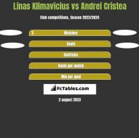 Linas Klimavicius vs Andrei Cristea h2h player stats