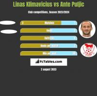 Linas Klimavicius vs Ante Puljic h2h player stats