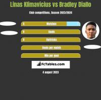 Linas Klimavicius vs Bradley Diallo h2h player stats