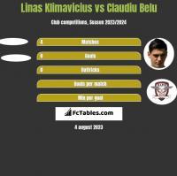 Linas Klimavicius vs Claudiu Belu h2h player stats