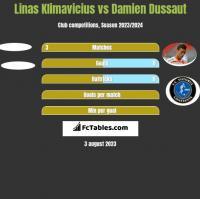 Linas Klimavicius vs Damien Dussaut h2h player stats