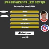 Linas Klimavicius vs Lukas Skovajsa h2h player stats