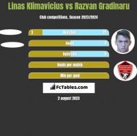 Linas Klimavicius vs Razvan Gradinaru h2h player stats