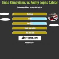 Linas Klimavicius vs Rodny Lopes Cabral h2h player stats