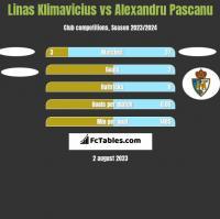 Linas Klimavicius vs Alexandru Pascanu h2h player stats