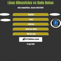 Linas Klimavicius vs Radu Bobac h2h player stats