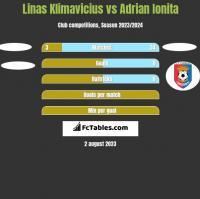 Linas Klimavicius vs Adrian Ionita h2h player stats