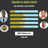 Lincoln vs Andre Horta h2h player stats
