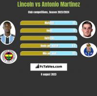 Lincoln vs Antonio Martinez h2h player stats