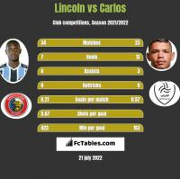 Lincoln vs Carlos h2h player stats
