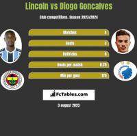 Lincoln vs Diogo Goncalves h2h player stats