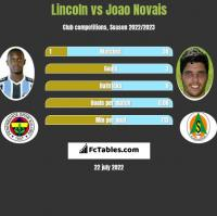 Lincoln vs Joao Novais h2h player stats