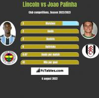 Lincoln vs Joao Palinha h2h player stats