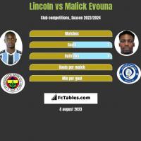 Lincoln vs Malick Evouna h2h player stats