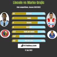 Lincoln vs Marko Grujic h2h player stats