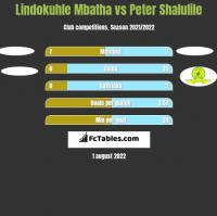 Lindokuhle Mbatha vs Peter Shalulile h2h player stats