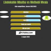 Lindokuhle Mbatha vs Mothobi Mvala h2h player stats