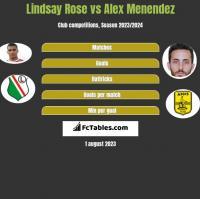 Lindsay Rose vs Alex Menendez h2h player stats
