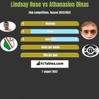Lindsay Rose vs Athanasios Dinas h2h player stats