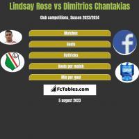 Lindsay Rose vs Dimitrios Chantakias h2h player stats