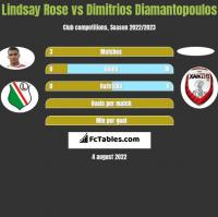 Lindsay Rose vs Dimitrios Diamantopoulos h2h player stats
