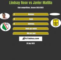 Lindsay Rose vs Javier Matilla h2h player stats