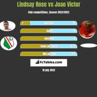 Lindsay Rose vs Joao Victor h2h player stats
