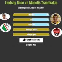 Lindsay Rose vs Manolis Tzanakakis h2h player stats