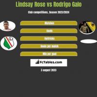 Lindsay Rose vs Rodrigo Galo h2h player stats