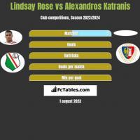 Lindsay Rose vs Alexandros Katranis h2h player stats
