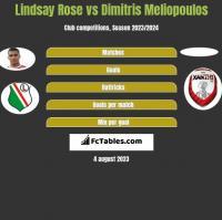 Lindsay Rose vs Dimitris Meliopoulos h2h player stats