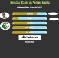 Lindsay Rose vs Felipe Souza h2h player stats