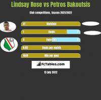 Lindsay Rose vs Petros Bakoutsis h2h player stats
