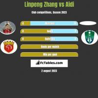 Linpeng Zhang vs Aidi h2h player stats