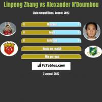 Linpeng Zhang vs Alexander N'Doumbou h2h player stats