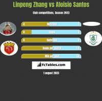 Linpeng Zhang vs Aloisio Santos h2h player stats