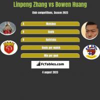 Linpeng Zhang vs Bowen Huang h2h player stats