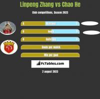 Linpeng Zhang vs Chao He h2h player stats