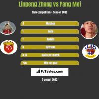 Linpeng Zhang vs Fang Mei h2h player stats
