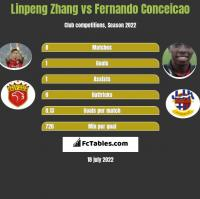 Linpeng Zhang vs Fernando Conceicao h2h player stats