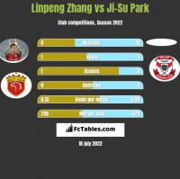 Linpeng Zhang vs Ji-Su Park h2h player stats