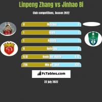 Linpeng Zhang vs Jinhao Bi h2h player stats