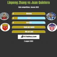 Linpeng Zhang vs Juan Quintero h2h player stats