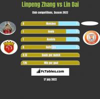 Linpeng Zhang vs Lin Dai h2h player stats