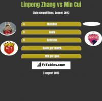 Linpeng Zhang vs Min Cui h2h player stats
